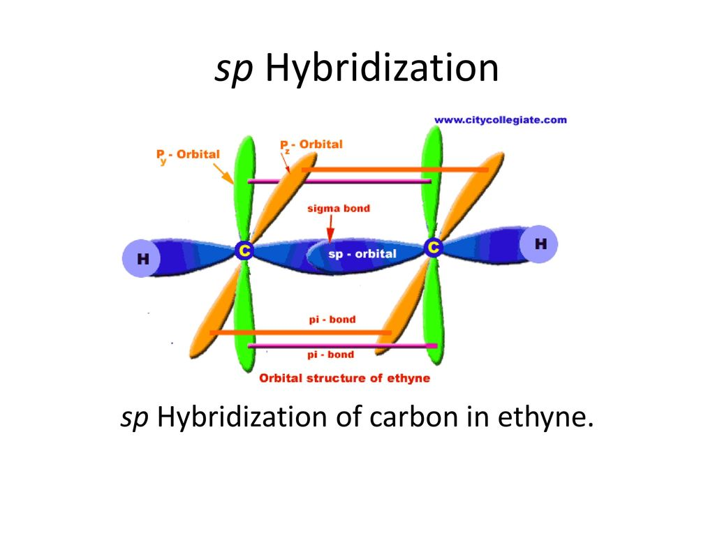Chemical bonding hybridization notes