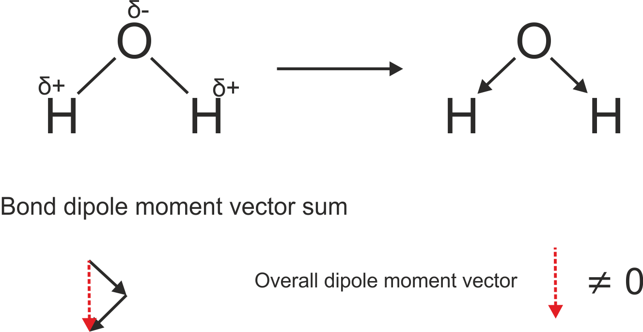 chemical bonding Dipole moment notes