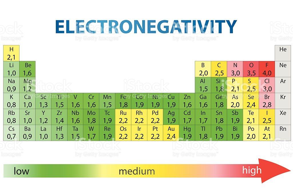 General inorganic chemistry Electronegativity
