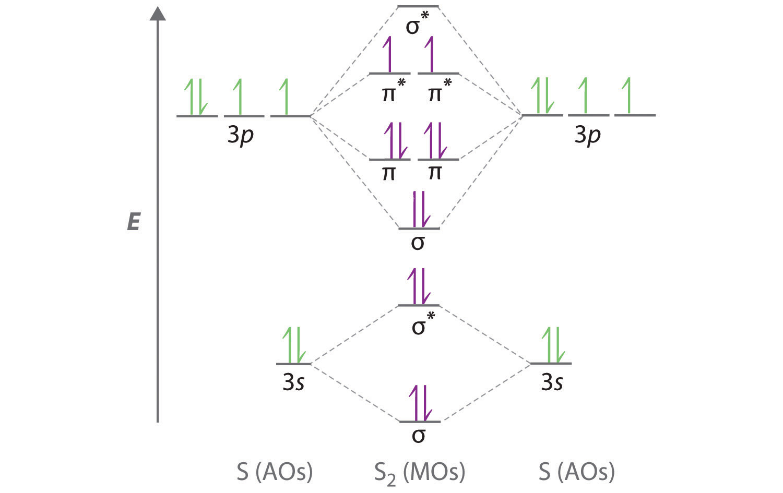 chemical bonding molecular orbital theory notes