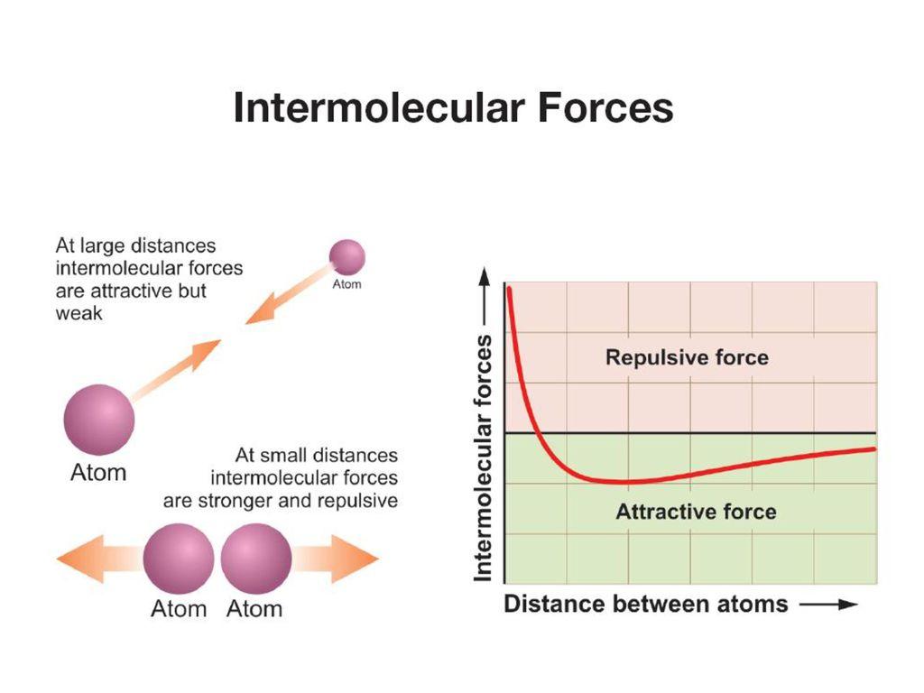 chemical bonding weak intermolecular interactions notes