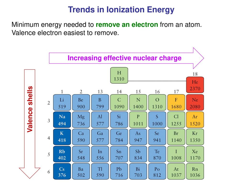 General inorganic chemistry ionization energy