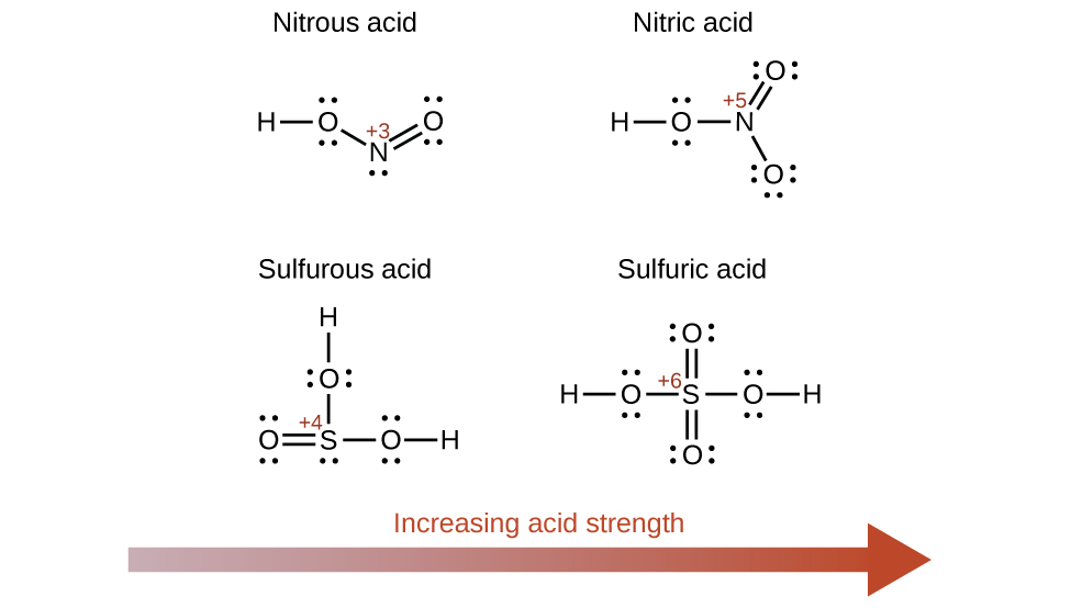 inorganic chemistry oxyacid neet notes